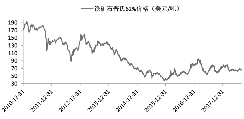 图为铁矿石普氏62%价格走势