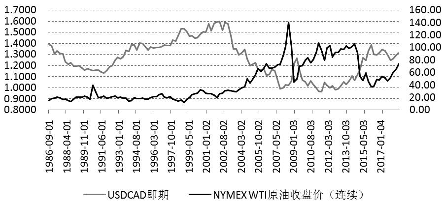 图为美元兑加元即期汇率和NYMEX WTI原油连续合约收盘价走势