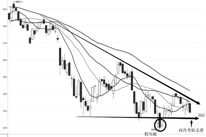 IF主力合约经过两个月的振荡整理,形成下跌三角形形态,目前已收敛至顶端,短线将考验形态下方的支撑线。趋势系统上,均线仍保持着空头排列,长线期均继续下行,中短期均线随着整理行情起伏。MACD指标在零轴下方徘徊,BOLL带指标开口已收窄,方向仍保持向下,中轴有明显压力。短线上,近期在涨至前期反弹的小高点后受压回落,展开新一波下跌,即将考验下跌三角形形态支撑线,后期如有效打破支撑,将展开新一轮下跌走势。