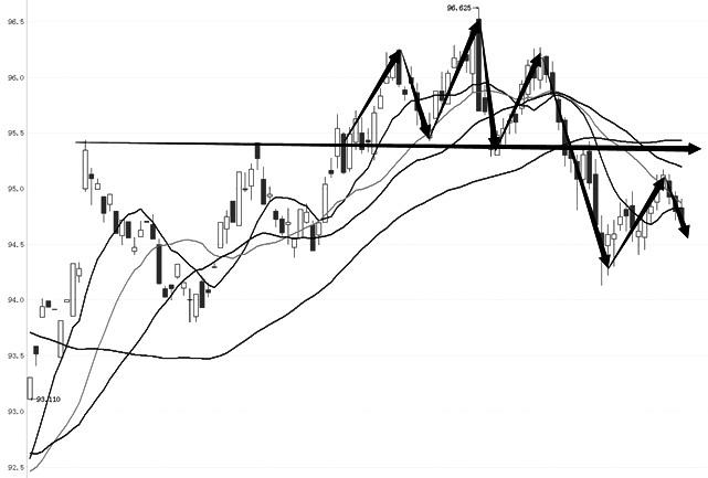 十年期国债主力1812合约在形成顶部形态之后展开了一波较大的下跌行情,随后开始反弹并展开整理。均线系统上,长期均线开始走平,中短期均线保持空头排列。MACD指标在低位形成叉后向零轴附近靠拢,表明目前进入整理走势。BOLL带指标开口在高位收窄之后,拐头向下开口扩大,且中轴对价格有明显压制。K线下跌趋势特征明显,整体判断,十年期国债下跌趋势持续,可逢高做空。