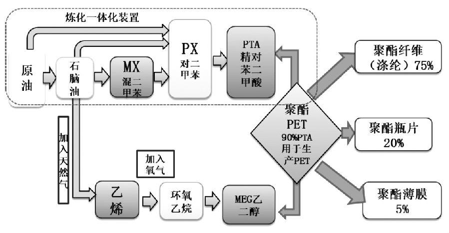 图为PTA产业链有关