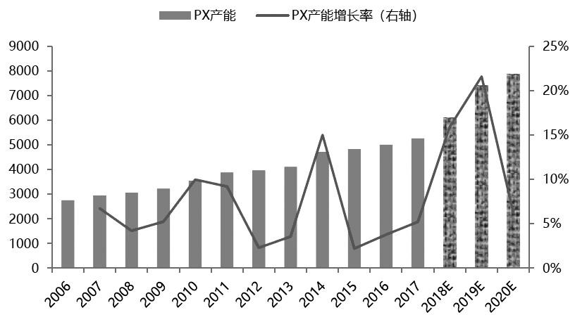 图为全球PX产能添长情况(单位:万吨)