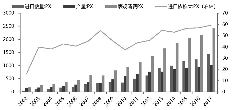 图为中国PX供需情况(单位:万吨;%)