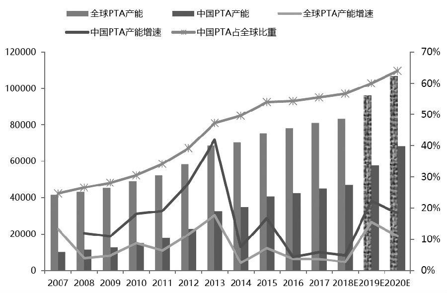 图为全球PTA产能和中国PTA产能及增长情况(单位:万吨,%)