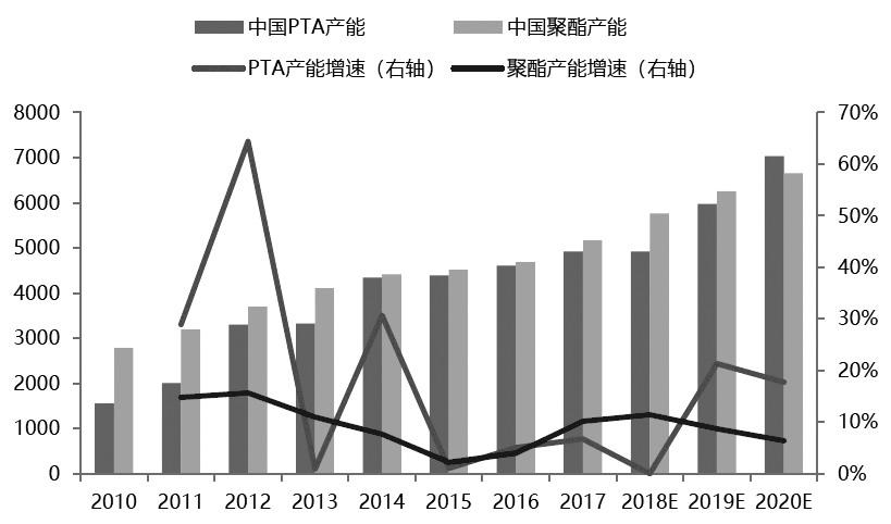 图为中国PTA产能和聚酯产能添长情况(单位:万吨;%)