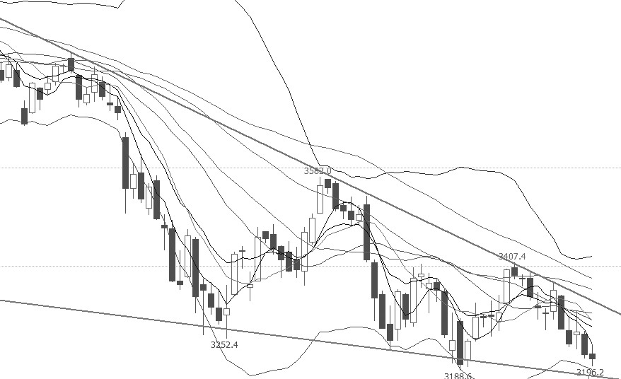 """近期IF指数仍处于下跌通道中,目前仍没有止跌迹象,跌破前期低点的可能性较大。从均线指标上分析,短期、中期、长期均线依次由下而上排列,属于典型的空头排列;从布林通道上分析,开口有放大趋势,且开口向下,价格在下轨附近运行,表明近期行情走势较弱,下跌势头或将延续;MACD形成""""死叉"""",短期仍存在调整需求。操作上,逢高沽空。"""