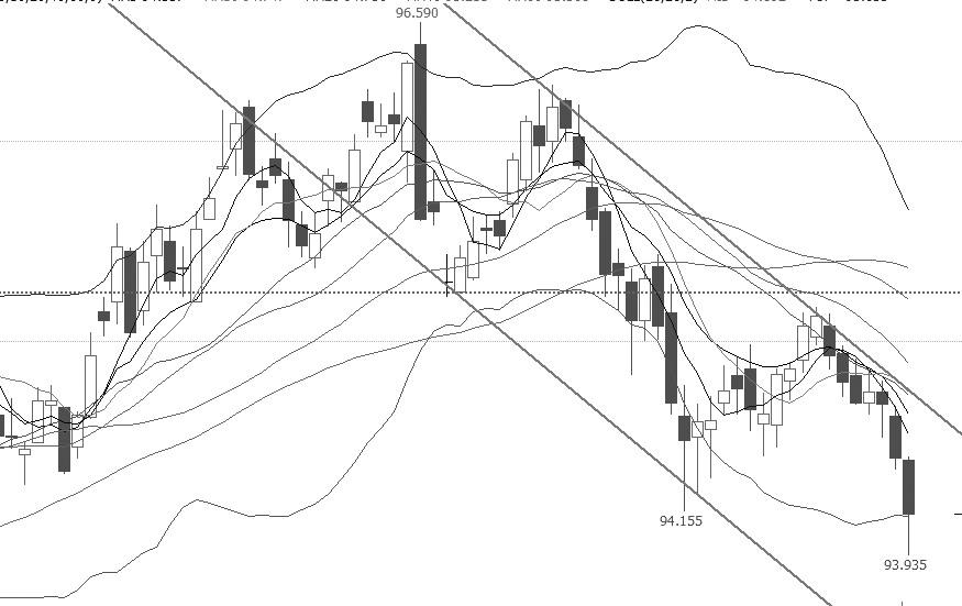 """十债指数超跌修复已经完成,重回下跌趋势。从技术指标上分析,短期、中期、长期均线依次由下而上排列,是典型的空头排列,且价格运行到所有均线之下,表明价格继续下跌的可能性较大;布林通道开口收窄,开口向下,价格一度击穿下轨,近期价格延续调整的可能性较大;MACD指标在""""死叉""""上方运行,表明短期行情仍是下行趋势。目前十债指数延续调整的可能性较大。操作上,逢高沽空。"""