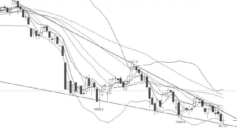 IC指数仍在寻底过程中,中期下跌趋势未变,继续下跌的可能性较大。从技术指标上分析,长期、中期、短期均线由上而下依次排列,属于典型的空头趋势,且价格运行到所有均线之下,表明价格继续下跌的可能性较大;布林通道开口放大且中下轨趋势向下,价格带动下轨向下运行,表明近期行情延续弱势的可能性较大;MCAD指标纠缠在一起,无明显趋势。操作上,空单择机止盈。