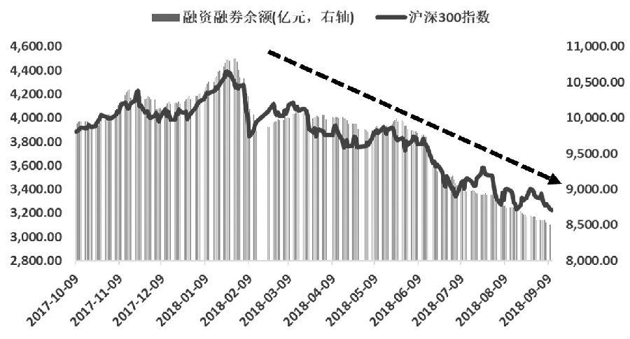 图为沪深300指数与两市融资融券余额指标之间的走势对比