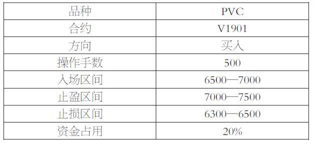 PVC反弹概率加大