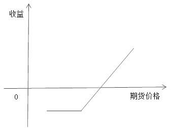 图为买入看涨期权盈亏结构