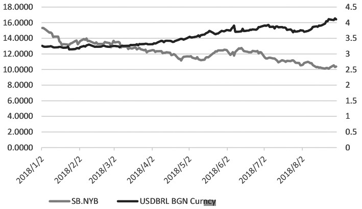 图为ICE原糖期价与雷亚尔汇率走势对比