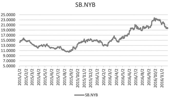 图为ICE原糖主力合约期货价格