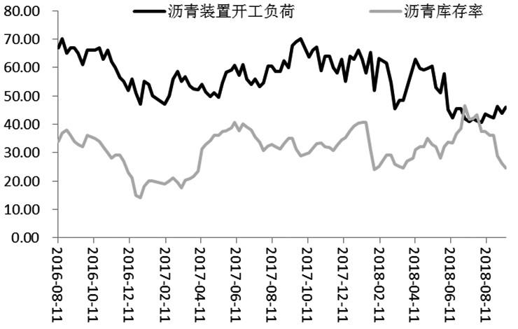 近期,沥青期价高位回落,但考虑到原油价格照样强势,添之沥青开工负荷消极,进口下滑,库存处于矮位,所以沥青价格强势格局难以转折。