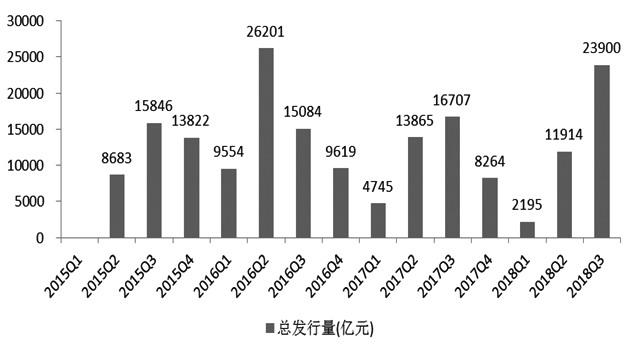 图为地方债发行量(季度)