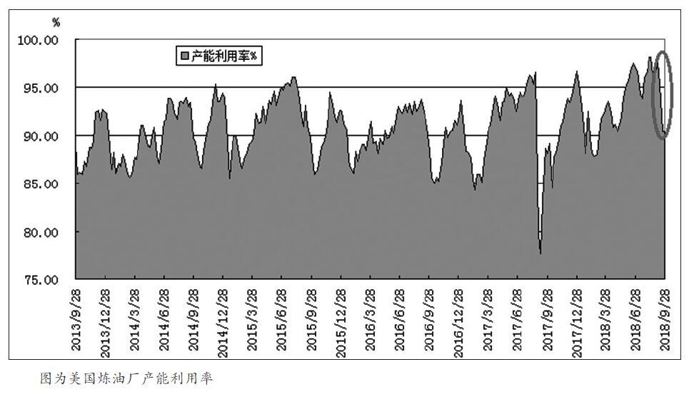 由于美国对伊朗的制裁迫近,油市供应短缺预期迅速升温,导致国庆长假期间外盘原油期价强势上涨。随着沙特和俄罗斯表态会增加产能,以遏制伊朗出口量锐减造成的供应空白后,加之北美需求转弱和原油库存增加,导致油价冲高回落,但价格重心依然较此前有所抬升。在油市整体氛围偏多的背景下,昨日国内原油期货1812合约呈现高开强势振荡的走势,期价刷新上市以来新高572.6元/桶。