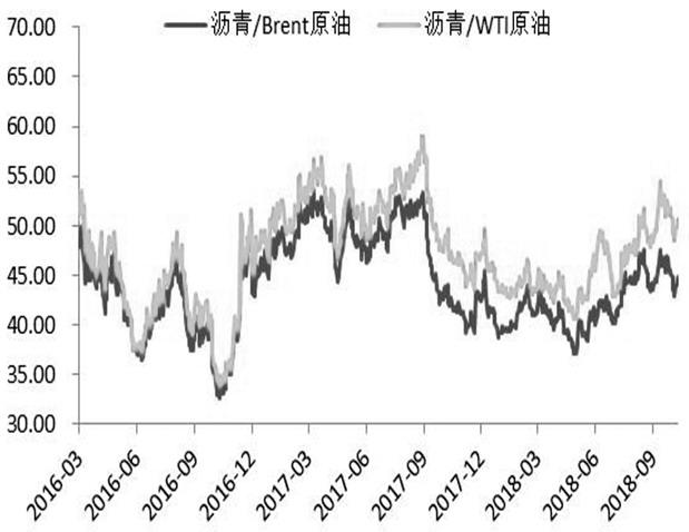 """原油市场深度博弈""""干扰""""沥青价格走势"""