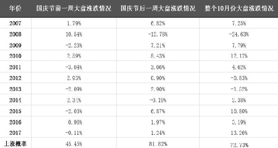 表为2007―2017年国庆节前后大盘涨跌情况统计