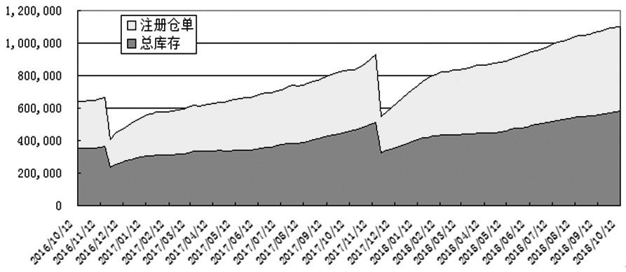 表盘原油价格大幅上涨,添之胶市传言国内现货库存骤降,国庆节长伪归来,沪胶期货1901相符约迎来逆弹走情,价格一度攀升至12875元/吨,创下今年6月以来的新高。然而,在美债收入率升迁、美股断崖式下跌的编制性风险冲击下,胶价逆弹走情戛然而止,再添上自己基本面仍处于弱势,上周后半周尽数回吐此前涨幅。