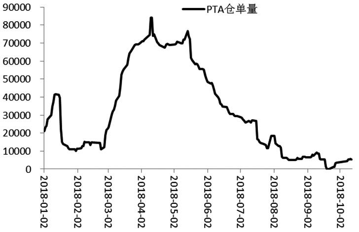 图为PTA仓单量变动(单位:手)