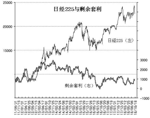 市场警惕股市下跌,日经VI连续三周上升。日经恐慌指数(VI)连续三周上升,较比前一周上升40.83%即为25.42点。美国长期利率攀升,引发美国股市大幅下跌。市场警惕今年2月发生的VI冲击或重现,日经VI大幅上破视为危险水平的20.00点。后半周,投资者对下跌行情连锁发展的担忧暂时缓解,但仍保持在超过20.00点的水平。
