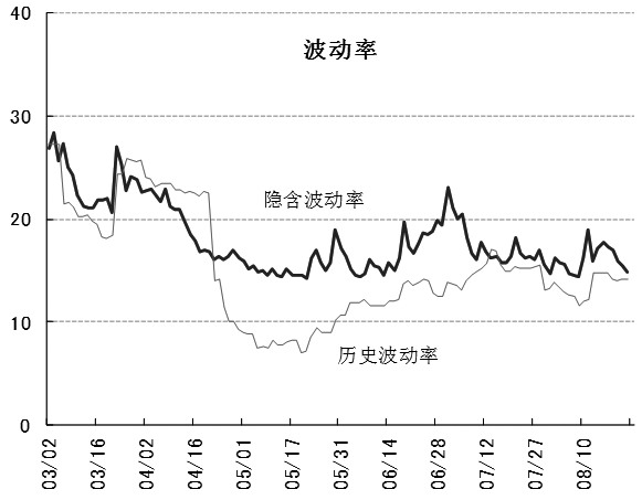 本周日经225指数期货需关注外围环境。上周末美国股市反弹,市场对全球股市连锁下跌的担忧暂时缓解,日经225指数期货或尝试回升。本周美国陆续公布9月零售业销售额及住房相关指数等经济数据。根据结果,或引发长期利率进一步上升。受此类经济数据影响,如果美国金融市场再次不稳,日经225期货价格不可避免将迎来新的调整。另外,市场警惕美国强硬的通商政策引起的世界景气恶化,或是美国股市下跌的根本因素。中美贸易摩擦逐渐升级,投资者需要判断对中国经济带来的影响程度。中国第三季度国内生产总值(GDP)等主要经济数据19日将公布,需要关注经过贸易摩擦后的宏观景气动向。另一方面,日本股市进入10月份后大跌,目前股价或见底。若海外市场稳定下来,或尝试显现反弹,可能将坚挺上扬。本周预估价为22200日元至23200日元。