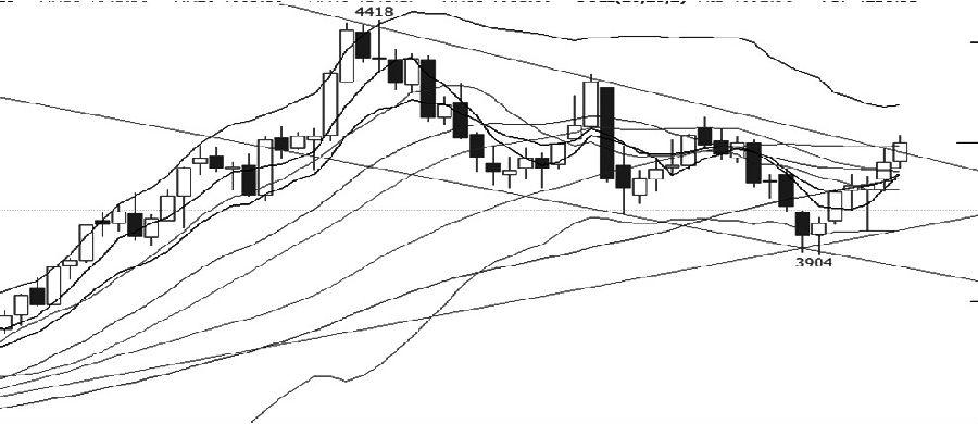 """近期,螺纹钢主力相符约价格处于振荡下走通道,高点和矮点都是挨次降矮。从均线编制来望,短期、中期、永远均线交织在一首,价格围绕中永远均线上下振荡,短期均线上穿中期均线,外明短期有逆弹需要。布林通道启齿收窄且向下,价格围绕中轨振荡,外明近期维持振荡的能够性较大。MACD现在即将形成""""金叉"""",外明价格有必定的逆弹需要。综相符分析,现在螺纹钢处于下跌中的逆弹阶段,能够正当逢高沽空。"""