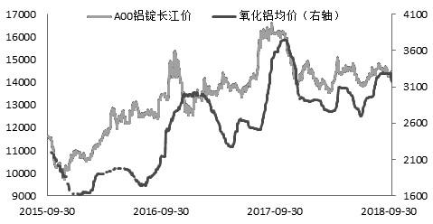 国产矿供答受政策影响赓续收紧,按捺氧化铝产量,叠添海表工厂生产受作梗,三季度氧化铝价格大幅攀升。而之后,受利空约束,价格转而下走。