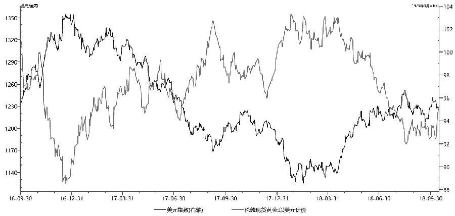 图为美元指数与金价走势对比