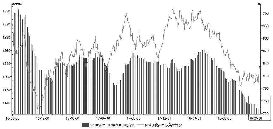 图为黄金ETF与金价走势对比