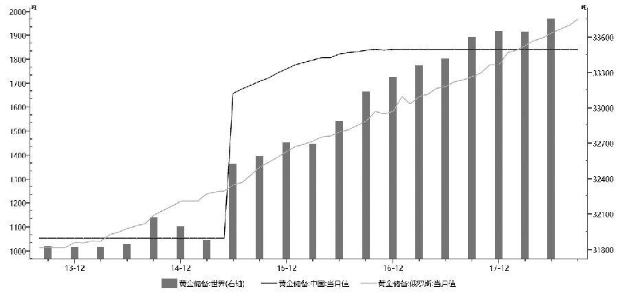 图为中俄黄金储备和世界黄金总储备