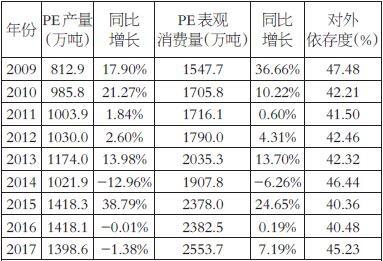 外为国内PE产能和外面消耗量