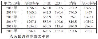 从国内棉花供需均衡外中能够望出,近来5年,国内棉花产量、进口量一向维持恒定状态,消耗量处于稳步上升态势,期末库存便当然而然地处于消极状态,并在2017/2018年度的生产期达到了721.1万吨的中期矮点。