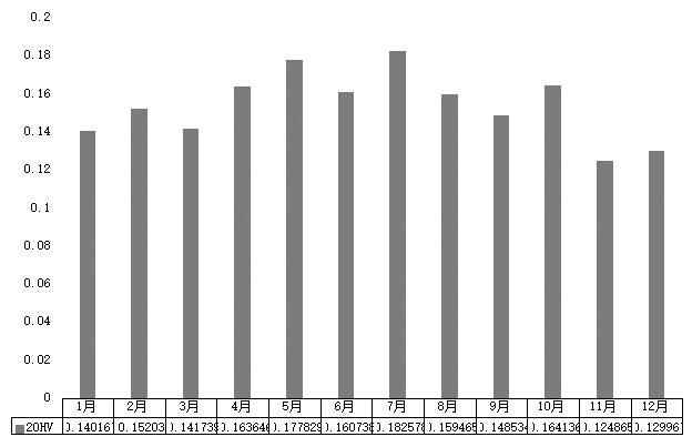 图为郑棉主力相符约年内历史震荡率(20HV)分布(2011—2018年)
