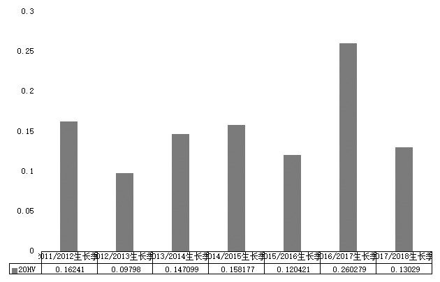 图为郑棉主力相符约逐年历史震荡率(20HV)分布