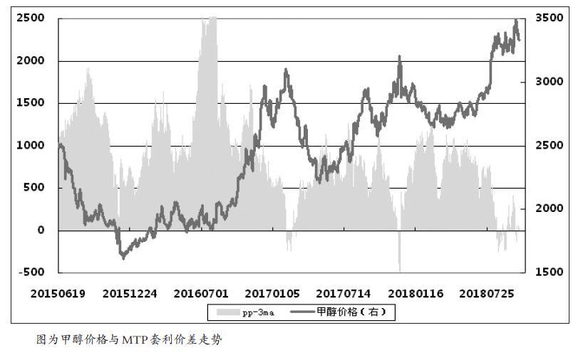 近期,甲醇价格在进口货源紧张等因素的影响下,出现高位振荡的走势,主力1901合约在10月15日创下3525元/吨的近5年的高点,但随后便连续振荡下行。笔者认为,综合考虑多个影响因素,甲醇短期内(未来1—2个月)整体将呈现跌势。