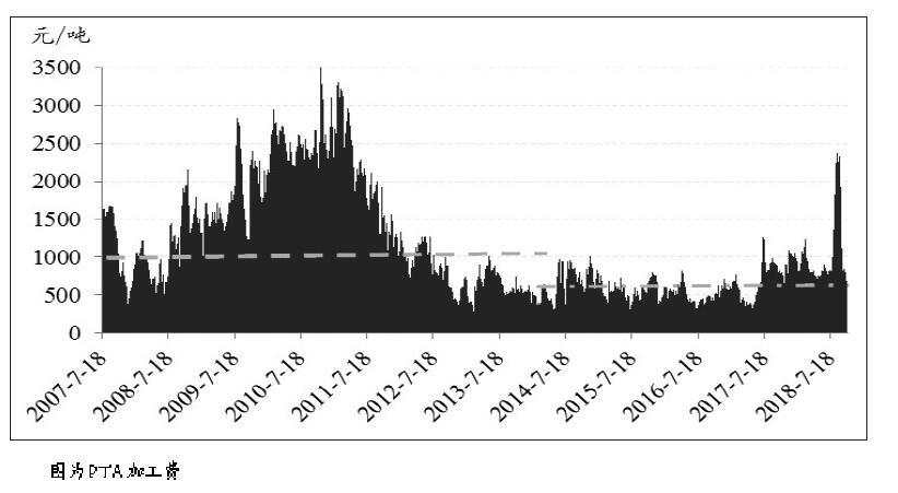 国庆节以前,因下游织造至聚酯企业大面积减产,PTA价格承压下行,但节后下游开工率回升,涤丝产销好转,PTA价格出现一轮小幅反弹,期价仅用了3天时间从7200元/吨附近最高上冲至7600元/吨。