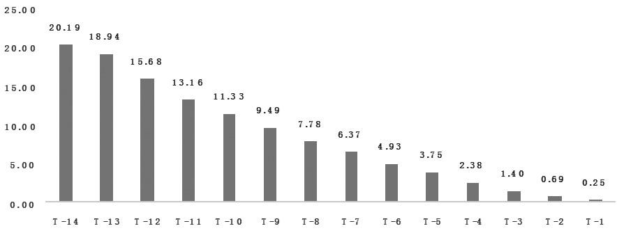 图1 临近交割日,当月合约和次月合约的持仓量之比均值变化