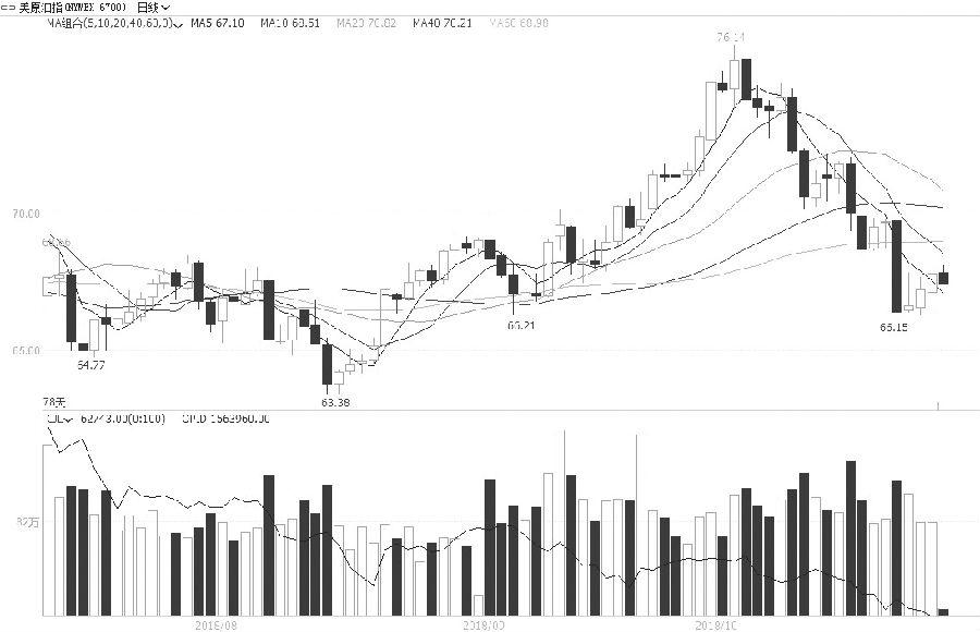 WTI市场结构转变