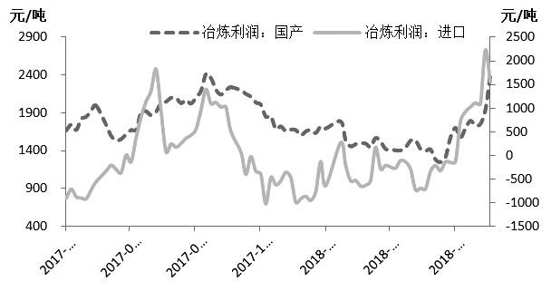展看后市,随着冶炼收好触及两年高点、产量预期增补、库存企稳回升、现货升水逐级回落、供答偏紧驱动没落、矿端压力再度向精锌预期传导。现在,对精锌供答恢复及宏不悦目预期仍处于预期摇曳阶段,锌价将高位弱势振荡。