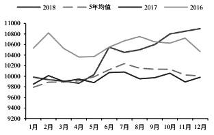 图为沙特产量预估(单位:千桶/日)
