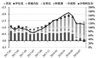 图为OPEC减产执行率