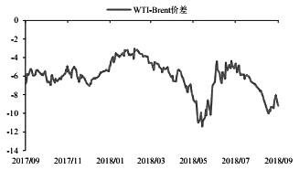 图为Brent-Wti价差
