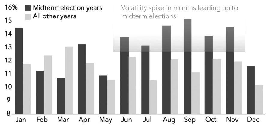 图为美国中期选举年标普500指数波动率