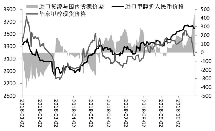 10月中旬以来,随着供答逐渐宽松,甲醇期货价格展现赓续下跌走势。截至10月31日收盘,甲醇期货主力相符约MA1901相符约收于3018元/吨,较10月15日的高点下跌507元/吨,跌幅达到14.38%。技术上来望,甲醇期价不光跌破了前期高位振荡区间和60日均线,10月31日更是跌破了3000元/吨的整数关位。