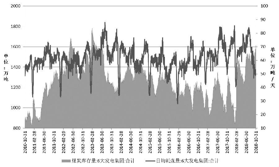 利好影响逐渐减弱 动力煤维持弱势格局 金十数据 第1张