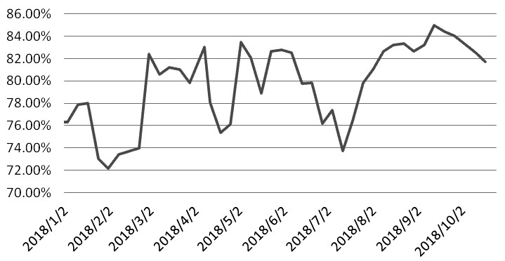 图为PVC行业开工率
