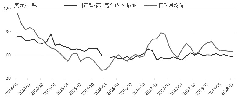 图为普氏铁矿石指数(62%Fe)多次触及国产铁矿石平均成本后获得支撑