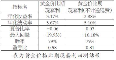 从回测的结果看,黄金期现价格比套利的胜率较高,达79%,年化收益率在3.17%―3.88%区间,最大回测在-19.93%―-16.18%区间。从总资产累计走势看,2008年至2015年6月,资产走势稳定向上,最高点达170万元。2015年下半年遇到一波较大回撤,随后资产维持在130万―140万元之间,从2018年开始继续稳定向上。