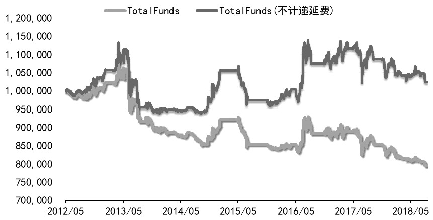 圖為白銀價格比期現套利策略下資產淨值